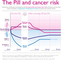 Please visit http://abiiid.com/dxn-ganoderma - To help you understand how the Pill affects cancer risk, we've pulled together information from several studies to show how the Pill affects cancer risk over time.  The graphic highlights that long-term use of the Pill not only reduces the risk of ovarian cancer, but also reduces the risk of womb cancer, to an even greater extent.    But the news is not all good. At the same time, the Pill also increases the risk of breast and cervical cancer.
