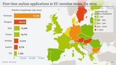 Infografik Asylerstanträge in der EU Q2 2015 Englisch