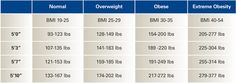 Weight, BMI & Infertility. Find our what your ideal body weight and more!
