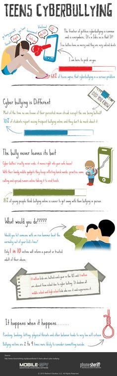 Teens Cyber Bullying #Infographic #Teens #Bullying