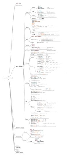 What if you had to study a single page to get the complete idea language? Today, we are sharing 'The Entire Python Language in a Single Image'