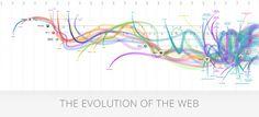 De evolutie van internet