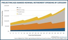 Using Age Banding To Estimate How Spending Will Decline In Retirement