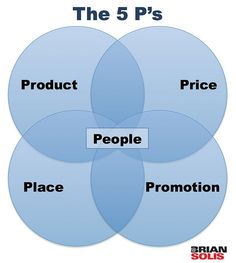 The 5 P's: Product, price, place, promotion and PEOPLE