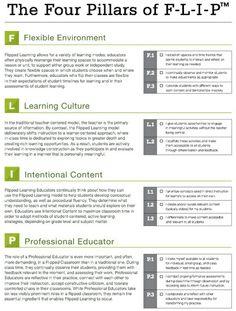 Los cuatro pilares de Flipped Learning Tecnología Educativa ~ y Aprendizaje Móvil | E-Learning-Inclusivo (Mashup) | Scoop.it