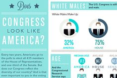 Does Congress Look Like America? (Infographic) go to the link and look more into it, it's really interesting