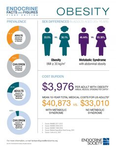 Endocrine_Facts_Figures_Obesity_Infographic