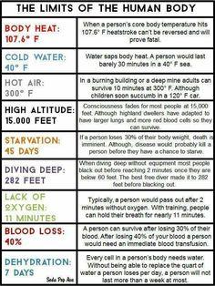 Weird facts about human survival