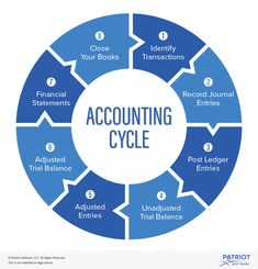 How organized are your accounting books? As a small business owner, you should get familiar with the accounting cycle to keep accurate records. Accounting Notes, Learn Accounting, Accounting Education, Accounting Process, Accounting Basics, Accounting Principles, Accounting Student, Accounting Humor, Bookkeeping And Accounting
