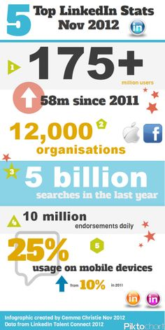 LinkedIn Stats - Nov 2012 - nice to have up to date stats