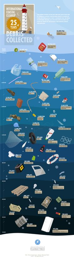 25 Years Of Debris Collected - All kinds of junk ends up in the ocean. It's the dustbin of the land according to this infographic. It seems it's less of a case of landfill and more of a case of 'seafill'. Cleaners pick up a staggering 117,336 electrical appliances a day. That's an awful lot of fridges. What do people do? Just roll them down the beach and let the tide take them out? From EclairagePublic.