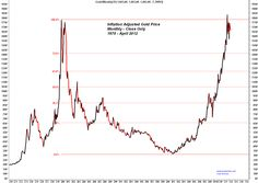 Trader Dan's Market Views: Monthly Gold Charts