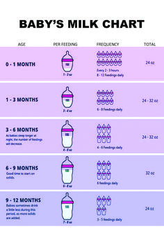 How many ounces months old - Exclusive Pumping Newborn Baby Tips, Newborn Care, Baby Life Hacks, Baby Information, Baby Schedule, Baby Feeding, Breast Feeding, Baby Care Tips, Baby Planning