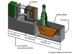 Die casting hot chamber machine