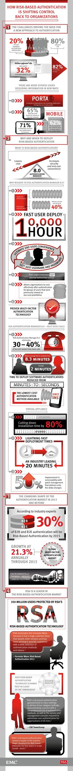 51 Best RSA Security images in 2015 | Infographic, Cyber