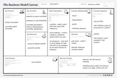 Business Model Canvas: A Simple Tool For Designing Innovative Business Models - Forbes - Via Valerie Song