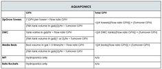 aquaponics-chart Sizing a Pump