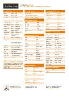 #MySQL Cheat Sheet from DaveChild. A cheat sheet for the MySQL database.#cheatsheet