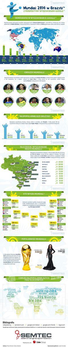 Mundial 2014 z perspektywy wyszukiwarki Google   źródło: http://www.semtec.pl/mundial-2014-z-perspektywy-wyszukiwarki-google/