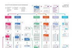 EasyOne Website Flowchart Template - Product Mockups - 4