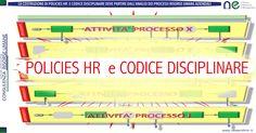 Il processo aziendale è la base d'analisi per un sistema di policies, procedure e codice disciplinare ?