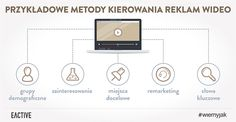 Poznaj przykładowe metody kierowania reklam wideo.