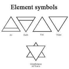 Bildergebnis für element symbols