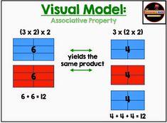 Properties of Operations: Multiplication