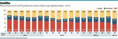 Equilibrado, ministério de Dilma dá menor presença ao PT em 12 anos | Valor Econômico