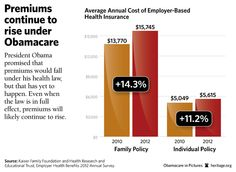 Premiums continue to rise under Obamacare