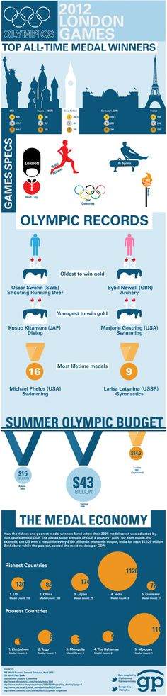 2012 London Summer Olympics - Top medal winners | Visit our new infographic gallery at visualoop.com/