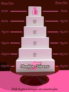 Poids de pâte à sucre pour une couverture fine - gâteaux carrés
