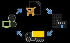 #ECommerce_fulfillment_services work by backed in teams that work over ERP that track user behavior as buyer done shopping or not...http://goo.gl/9t4A28