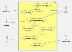 11 Best UML diagram for inventory management syste images ...