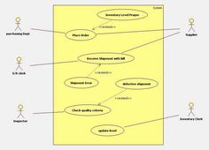 uml use case diagram for inventory management system