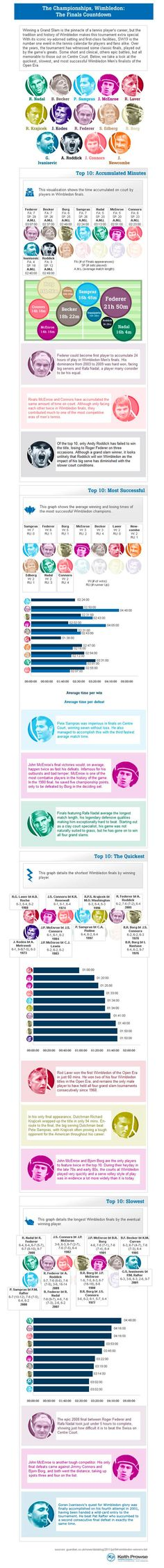 The Wimbledon Champions History-infographic Wimbledon Final, Wimbledon Tennis, Wimbledon 2013, Wimbledon Champions, The Final Countdown, Tennis Tournaments, Tennis Tips, Andy Murray, Sports Medicine