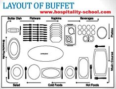 An Ultimate Word Free training guide on buffet service. Learn meaning,table setting,tipping system,equipment buying and guidelines of buffet service. Table Setting Etiquette, Buffet Table Settings, Brunch Table Setting, Dining Etiquette, Buffet Tables, Buffet Set Up, Styling A Buffet, Table Set Up, Party Buffet