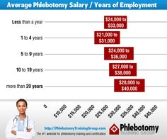 Average salary paid to phlebotomists in the United States of America. Visit http://phlebotomytraininggroup.com/phlebotomist-salary/ for the current tables. Updated weekly.