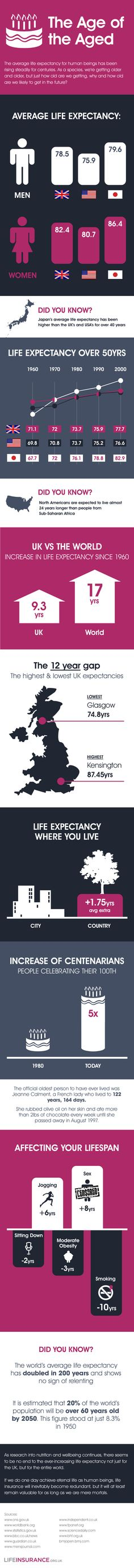 The Age of the Aged – Life Expectancy Over 50 Years
