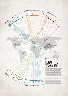 Global technology infographic.