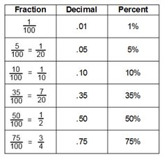 math worksheet : maths help conversion chart for fractions percentages and  : Converting Percents To Decimals Worksheets