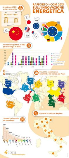 infografica innovazione energia
