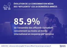 [☀ 1 jour / 1 étude ☀] Les médias internationaux performent sur les canaux digitaux. #media #digital #informations