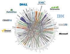 Who's connected to whom in Hadoop world [infographic] | Gigaom