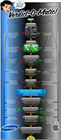 Apple v. Samsung Case Decided by Verdict-O-Matic [SUNDAY COMICS]