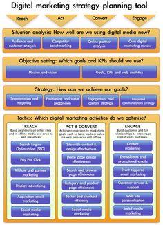 Digital Marketing Strategy Planning Tool #internetmarketing #digitalmarketing #infographic