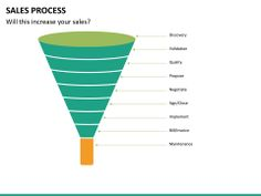 Sales Process PowerPoint Template | SketchBubble Sales Process, Color Themes, The Help, Presentation, Templates, Easy, Stencils, Vorlage, Models