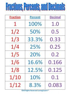 Maths help: Conversion chart for fractions, percentages and decimals. numerator denominator | hubpages
