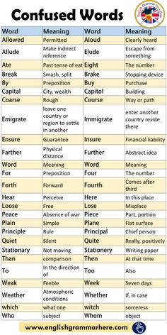 List and meaning of confused words - English grammar here - . - List and meaning of confused words – English grammar here – …, - English Grammar Rules, Teaching English Grammar, English Verbs, English Vocabulary Words, English Language Learning, Learn English Words, English English, Vocabulary List, Vocabulary Meaning