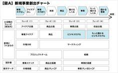 第1回 売り上げを生むスキル:日経ビジネスオンライン